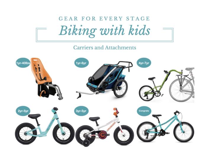 Biking with Kids Progressionpng