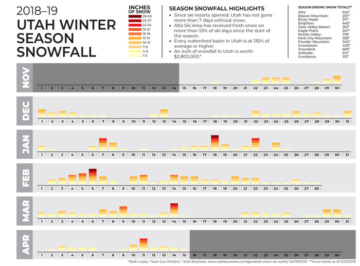 2018-19 Utah Winter Season Snowfall Graph
