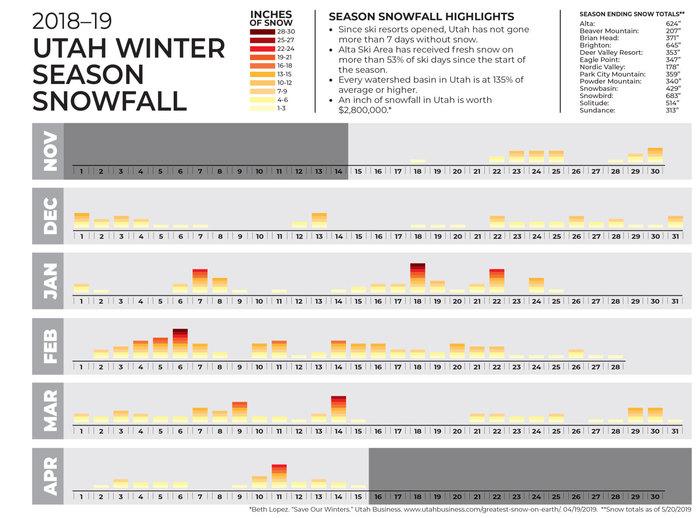 2018-19 Utah Winter Season Snowfall Graph
