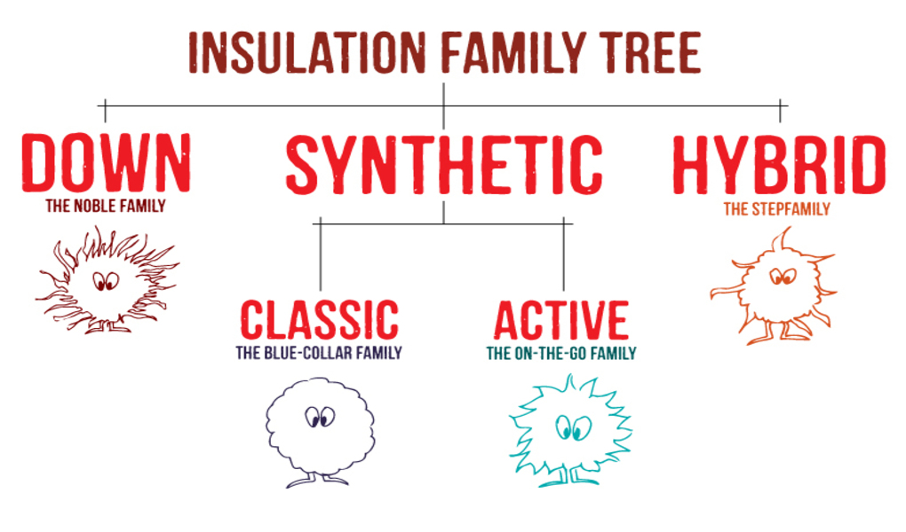 insulation-family-tree.jpg