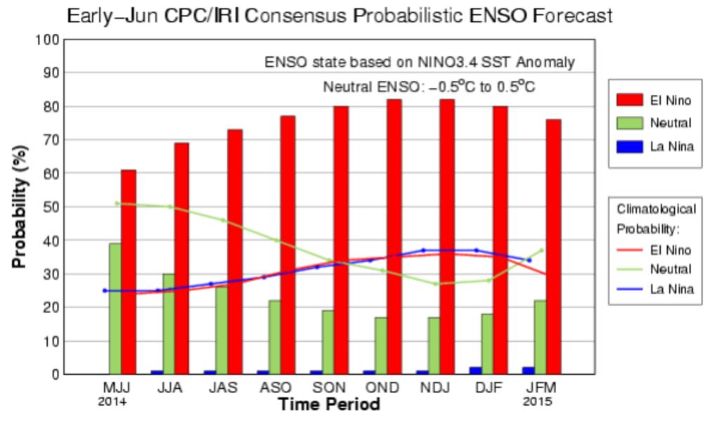elnino_probabilities.png