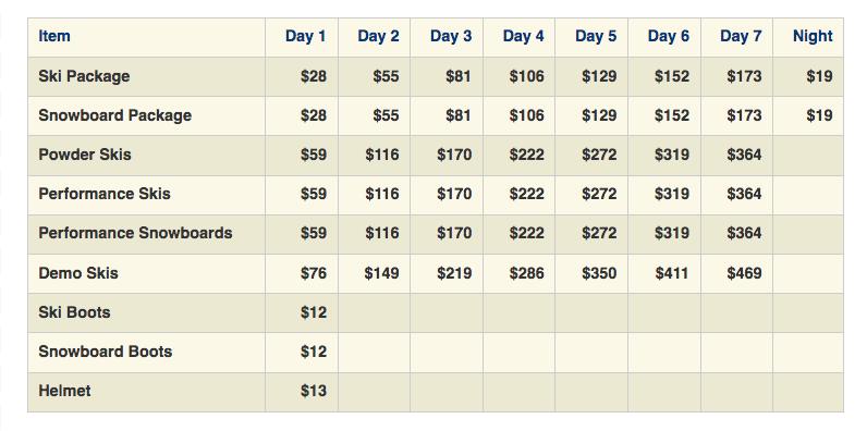 Powder Mountain Rental Sheet